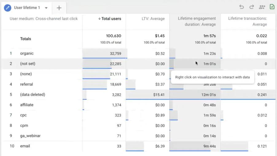 Audiense blog - Google Analytics