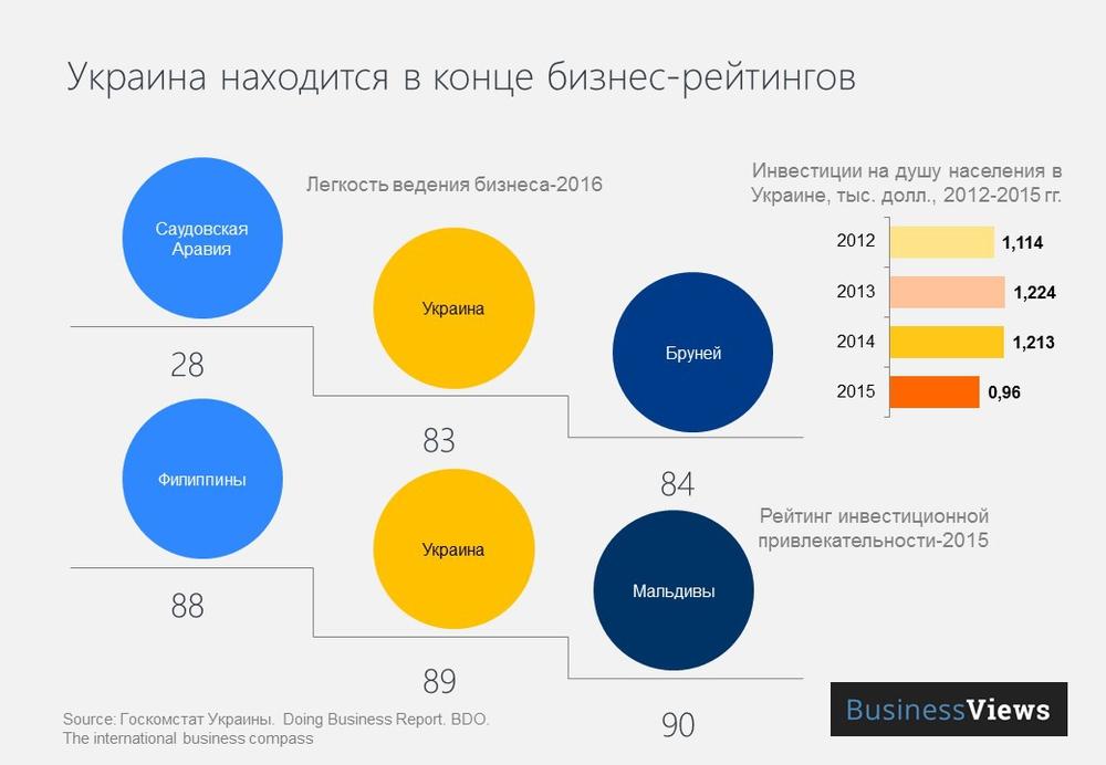 Украина в бизнес-рейтингах