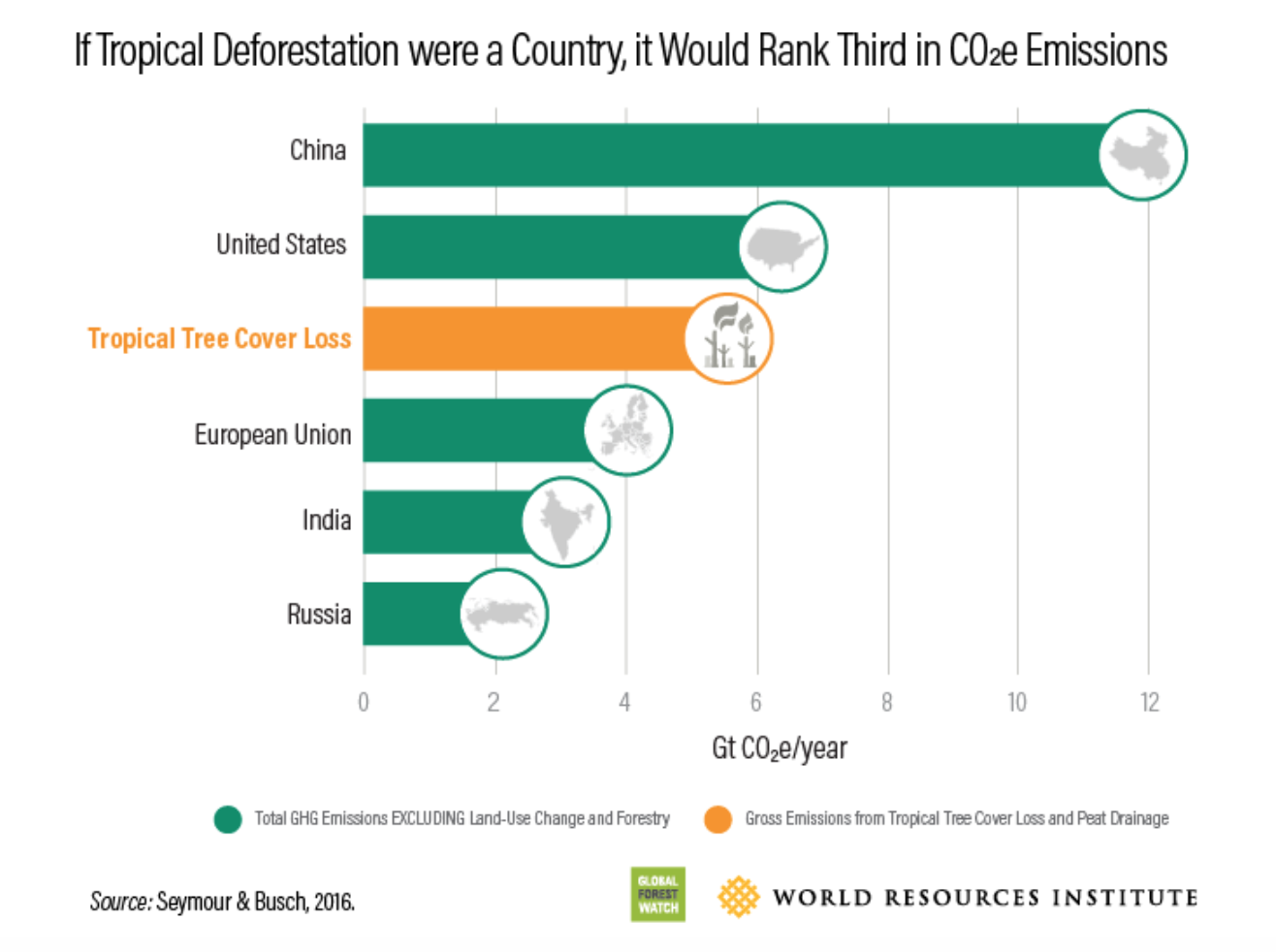 Deforestation graphic by World Resources Institute
