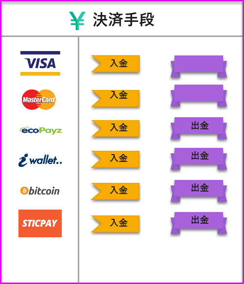 paiza casino deposit and withdrawal methods