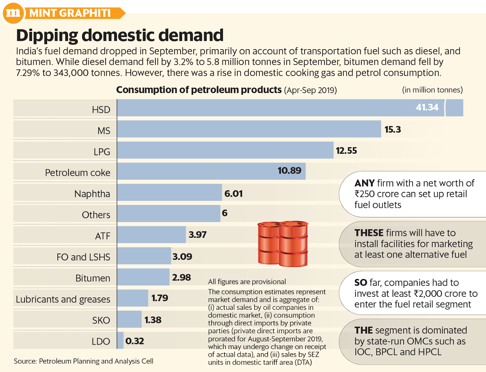 Dipping domestic demand