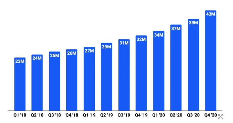 Количество пользователей Coinbase.