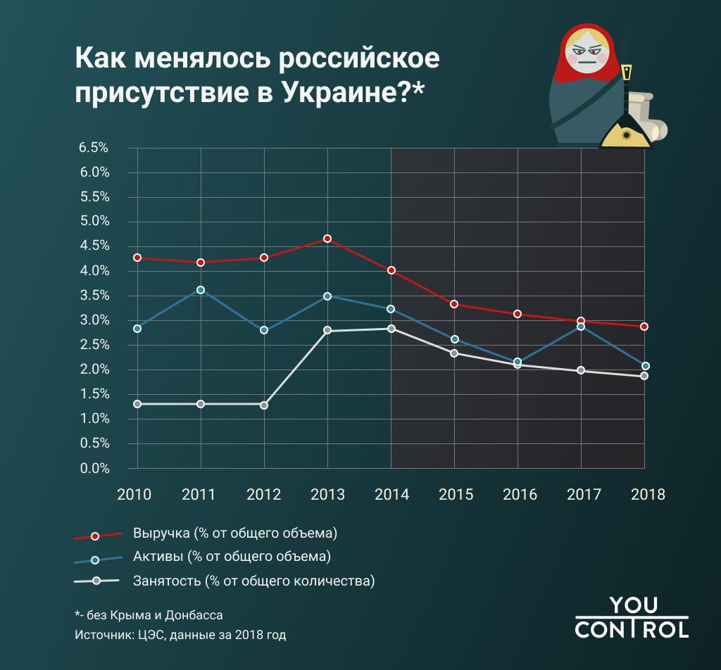 російський бізнес в Україні