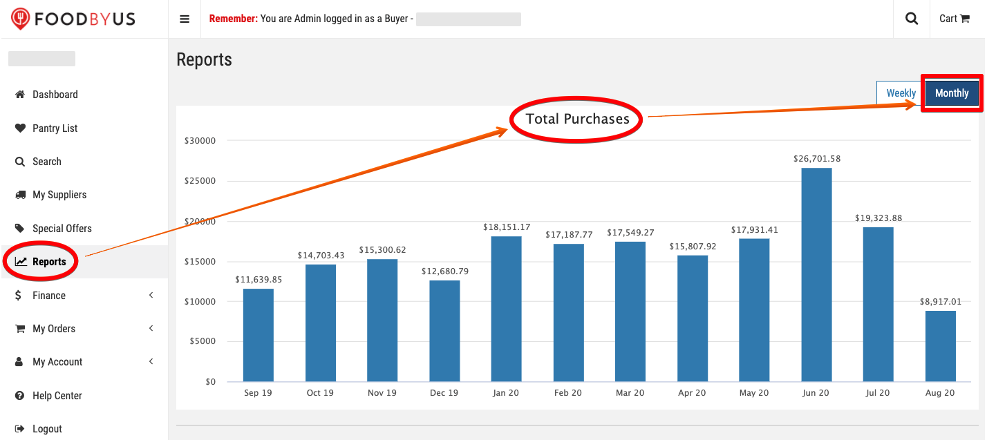 FoodByUs_dashboard_reports_total_purchases_monthly