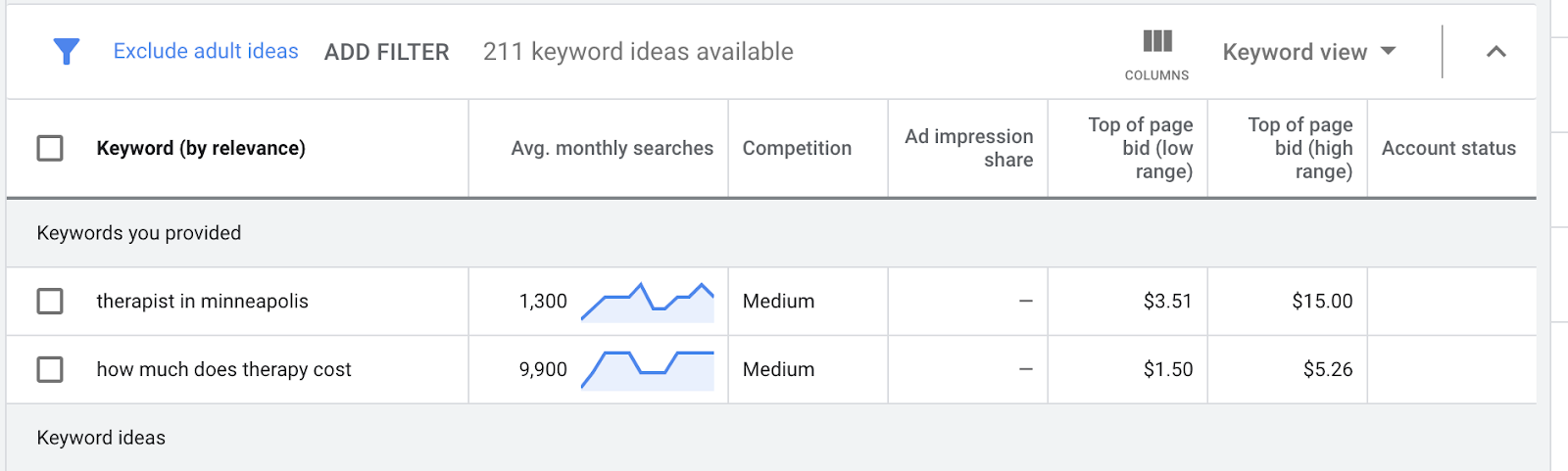 How to bid for keywords on Google Ads