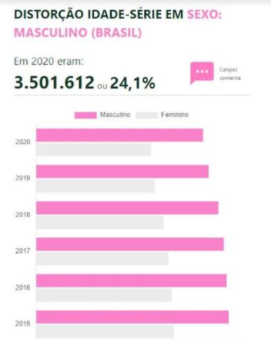 Painel de desigualdades educacionais - Distorção idade-série conforme sexo