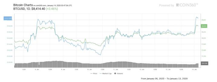 """Цена на BTC превысила ключевые уровни сопротивления: """"быки"""" нацелились на 8 600 USD"""