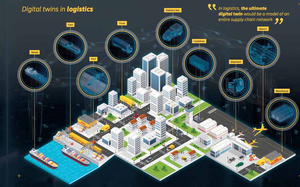 digital twins in logistics