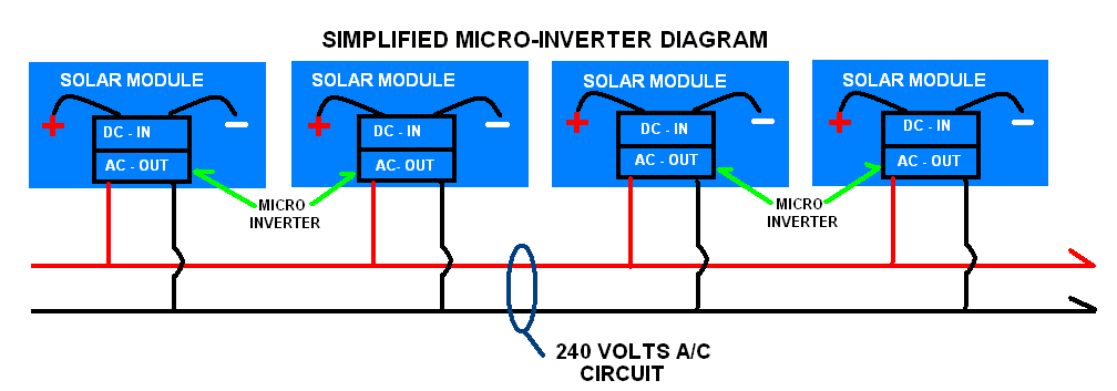 Inverters on rv solar wiring diagram