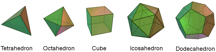 The 5 Platonic solids