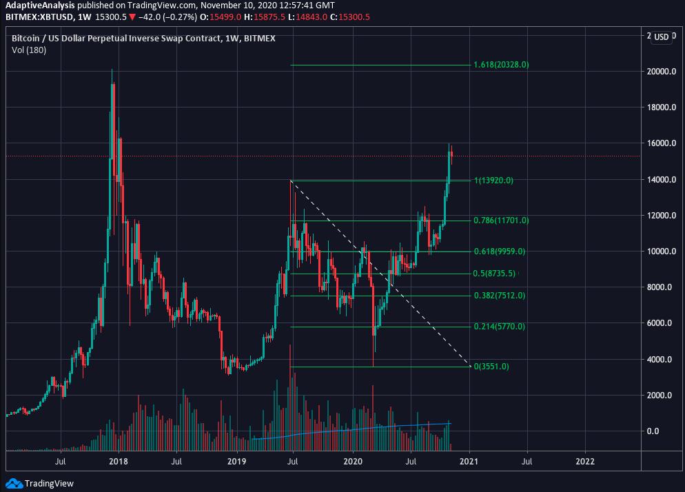 Bitcoin  price chart with Fibonacci retracement levels