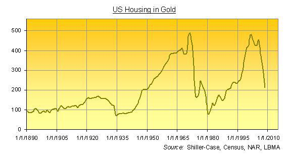 US Housing in gold - chart from 1890 to 2009