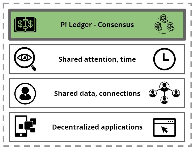 Pi Stack của Pi Network