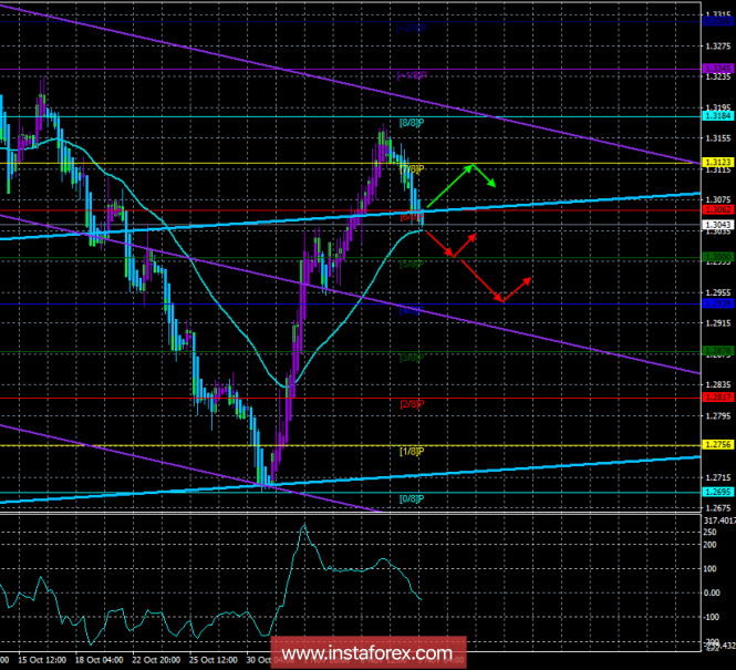 "GBP / USD. November 9. The trading system. ""Regression Channels"". The pair rested on the MA, will it be able to overcome?"