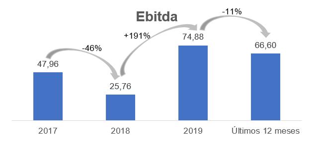 Gráfico sobre Ebitda – Milhões (reais).