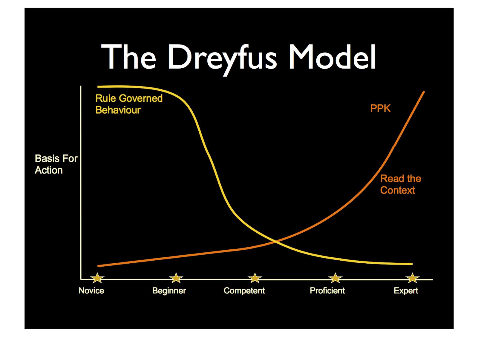 The-Dreyfus-Model.png