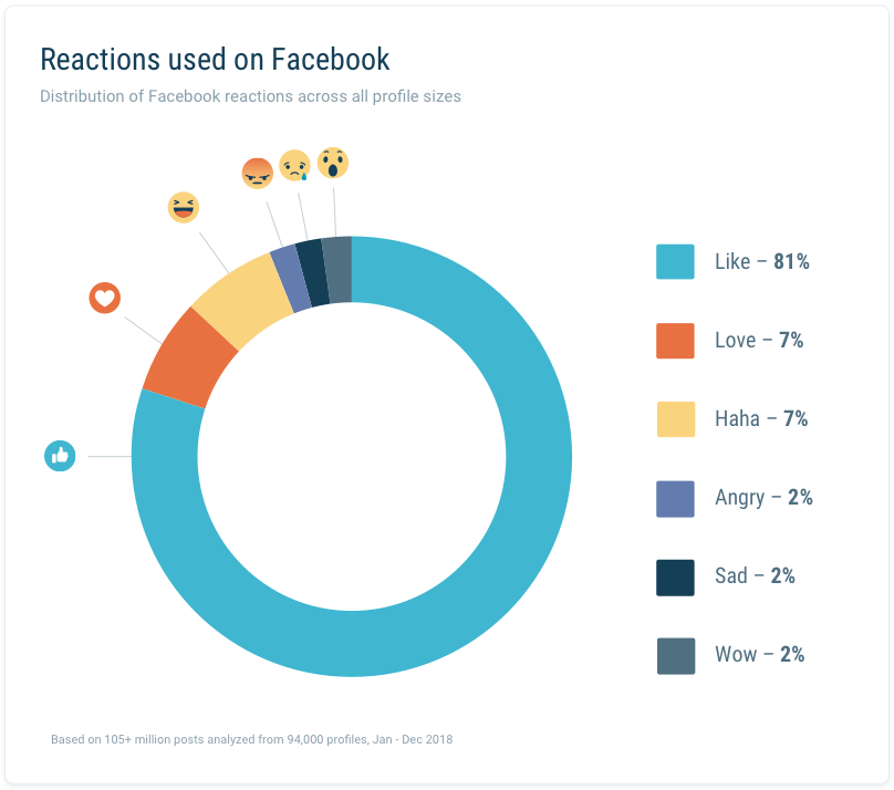 Distribution of Reactions used on Facebook