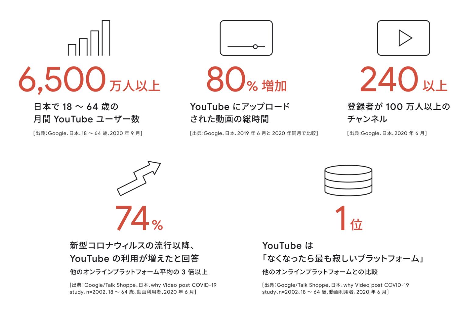 YouTube動画広告 実績