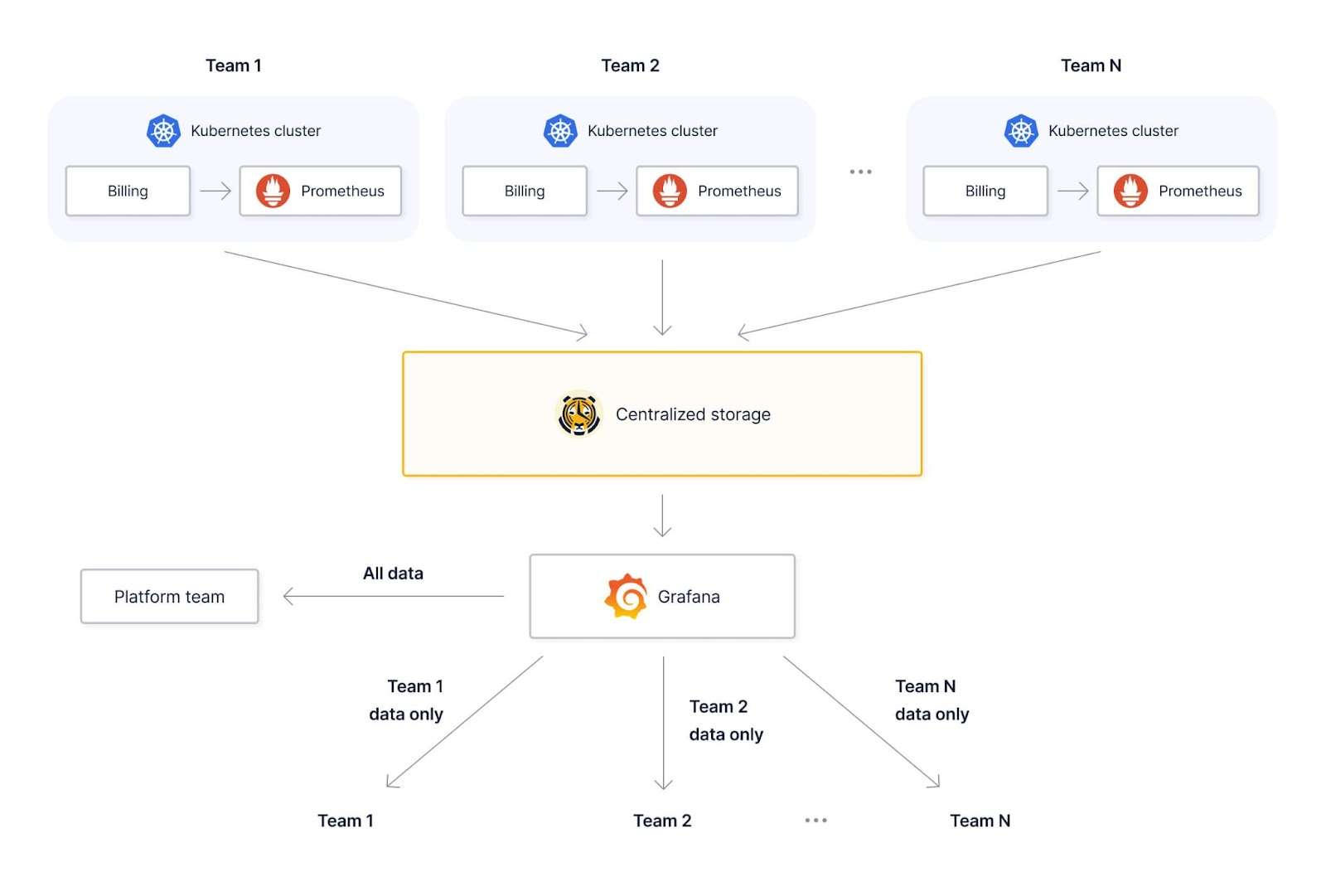 Diagram showing a multi-tenant Prometheus use case with a centralized data store.