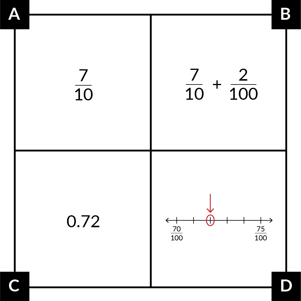 A: The fraction 7-tenths. B: The fraction expression 7-tenths + 2-hundredths. C: The decimal 0.72. D: A number line from 70-hundredths to 75-hundredths, with 4 tick marks between them. The second tick mark has a red circle around it and a red arrow pointing to it.