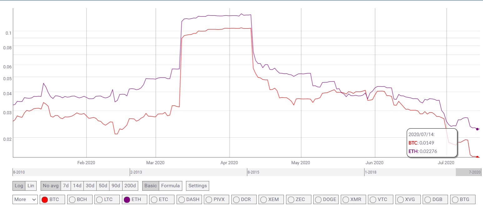 Ethereum is Beating Bitcoin