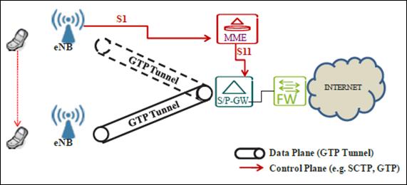 Gambar 4. Proses handover diontrol dari MME melalui interface S1 dan berkomnikasi dengan S/P-GW untuk membangun ulang GTP tunnel.