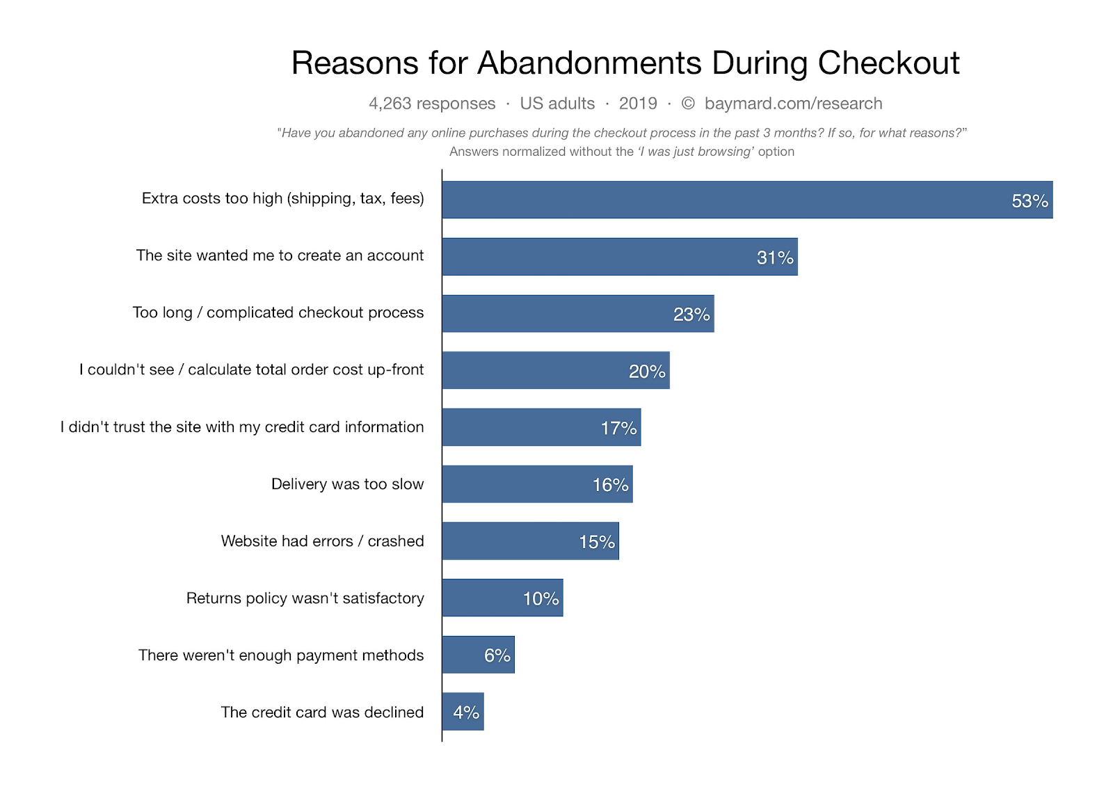 Baymard Institute cart abandonment statistics