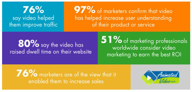 produce video content online to attract more website traffic