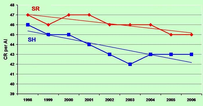 Conception rates (CR, including trend lines) per AI in dairy cattle of the Swedish Red (SR) and Swedish Holstein (SH) breeds, period 1998–2006, where fertility and health traits are included in the breeding goal (Source: Swedish Dairy Association 2008).