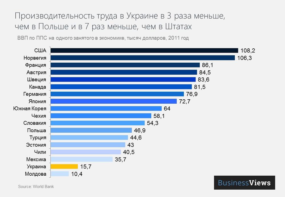 Производительность труда в Украине