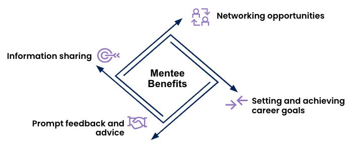 New-Hire Mentorship Program 2