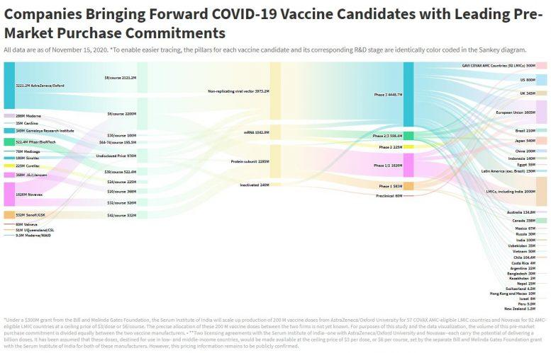 COVID-19 Vaccine Purchase Commitments