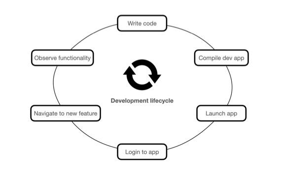 The iOS development lifecycle: write code, compile and launch the app, login to the app, navigate to the new feature, observe the functionality, repeat.