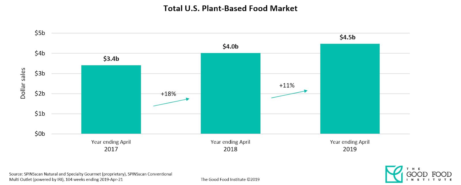 GFI Chart - Total U.S. Plant-Based Food Market