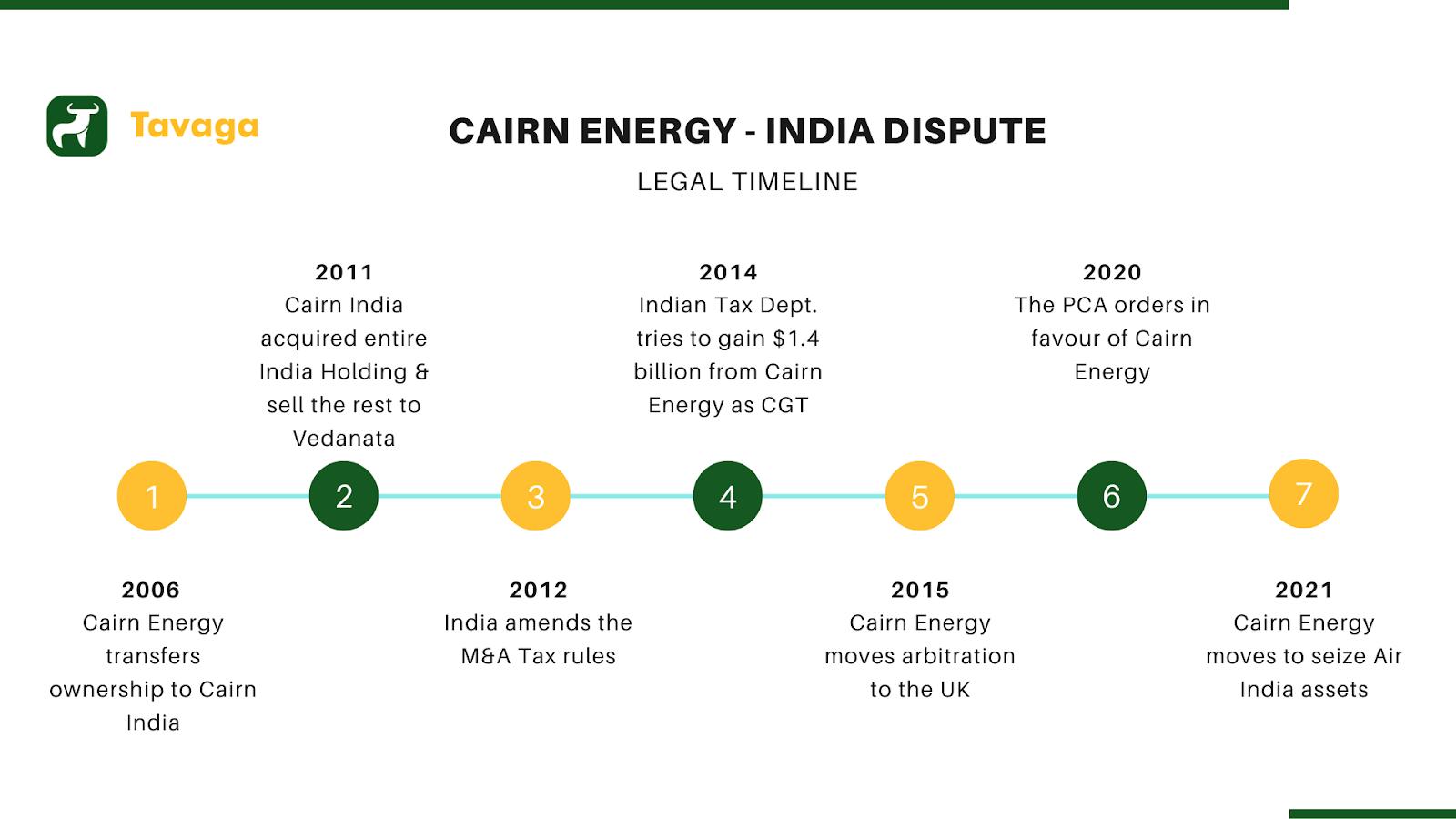 Cairn Energy - India dispute timeline