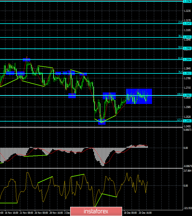"Analysis of GBP / USD Divergences for December 24th. The pound sterling went to the ""side"""