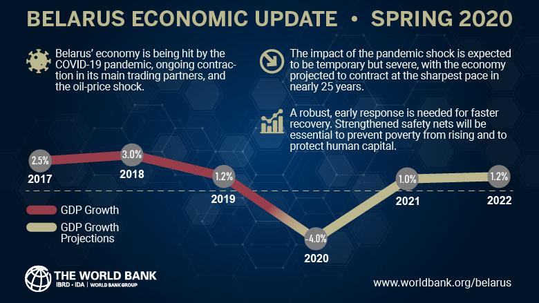 темпы роста ВВП Беларуси