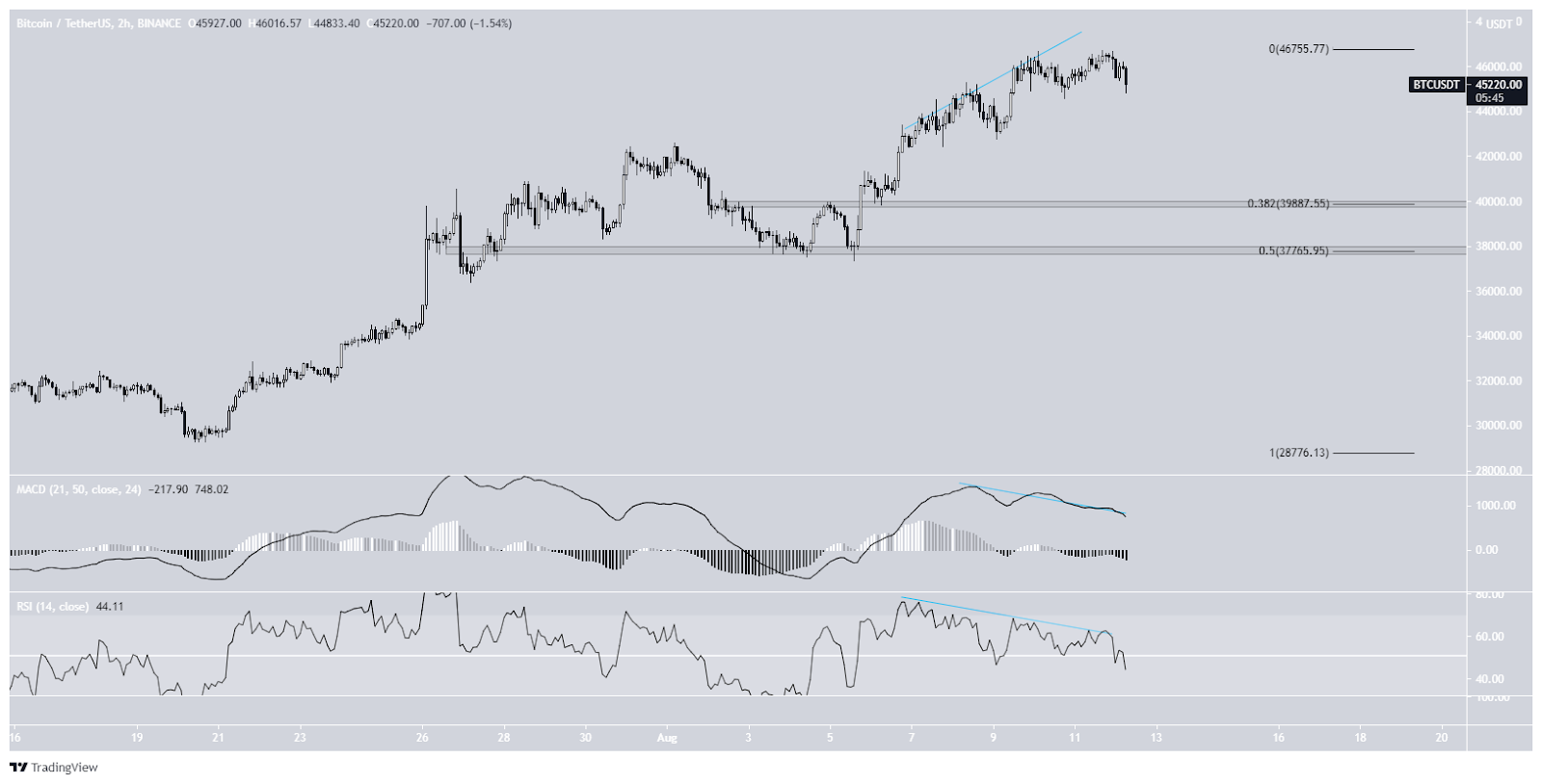 Bitcoin price course BTC 2-hour chart 08/12/2021