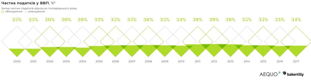 частка податків в ВВП