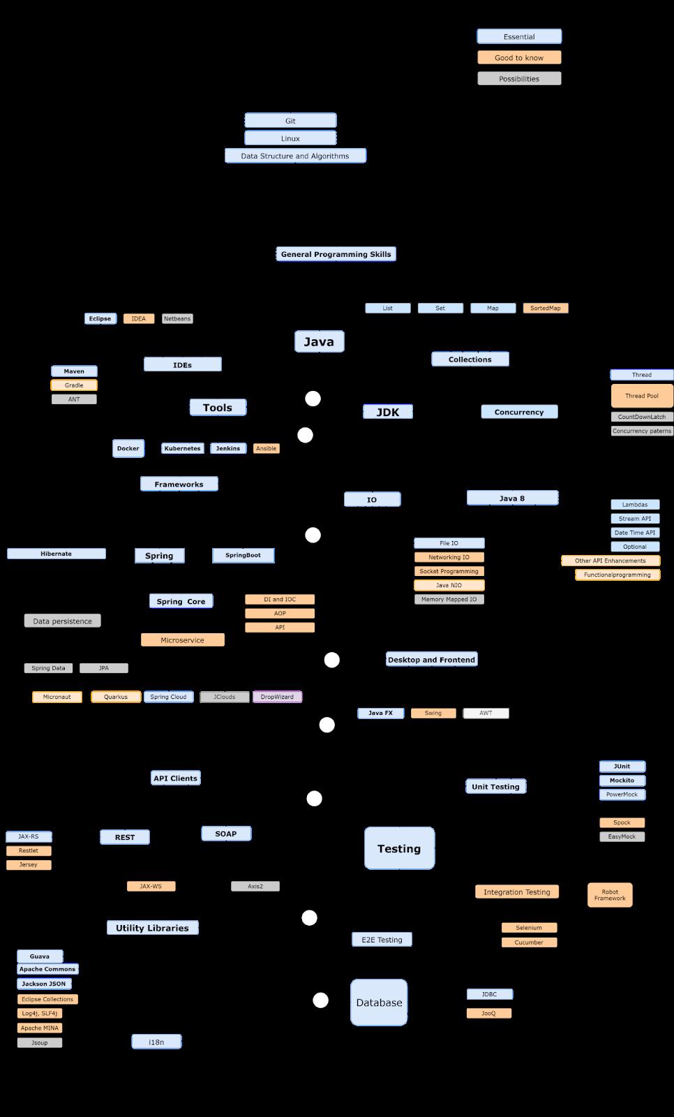 Java Developer Roadmap For 2021