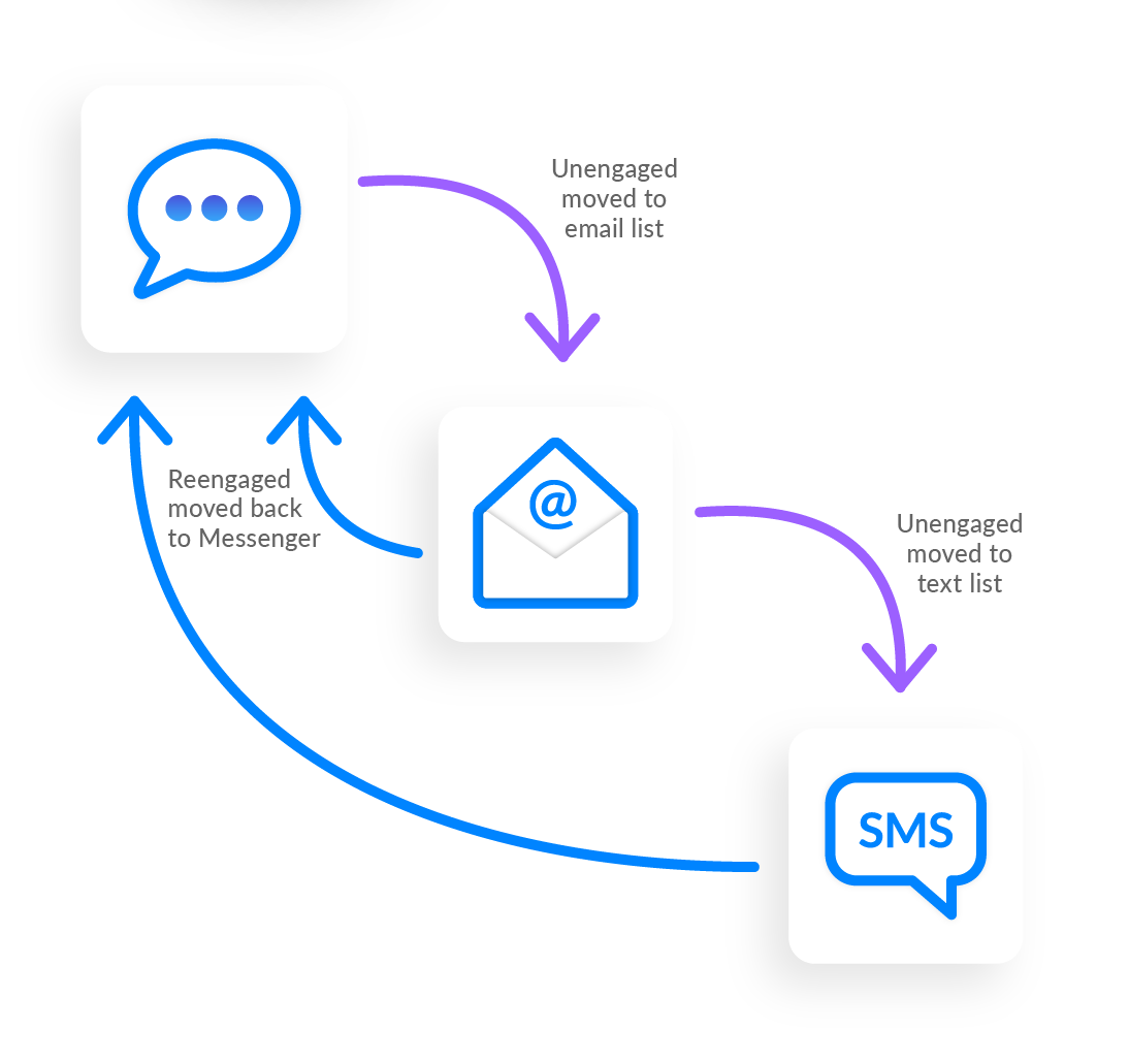 How to Create Conversations With Messenger, SMS and Email | Waterfall the Conversation