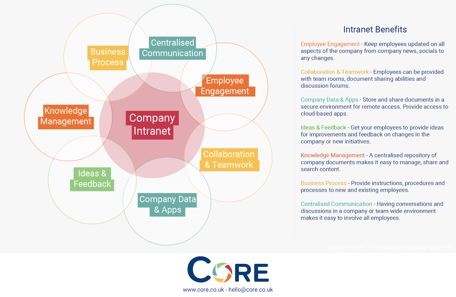 intranet in business