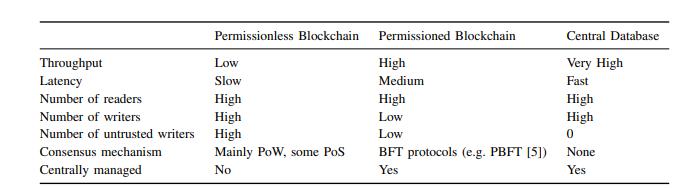 Comparison between permissionless, permissioned blockchains
