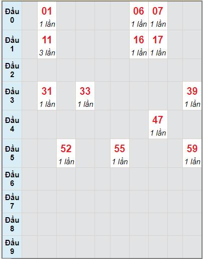 Soi cầu kết quả xổ số miền Trung 10/09/2021 2