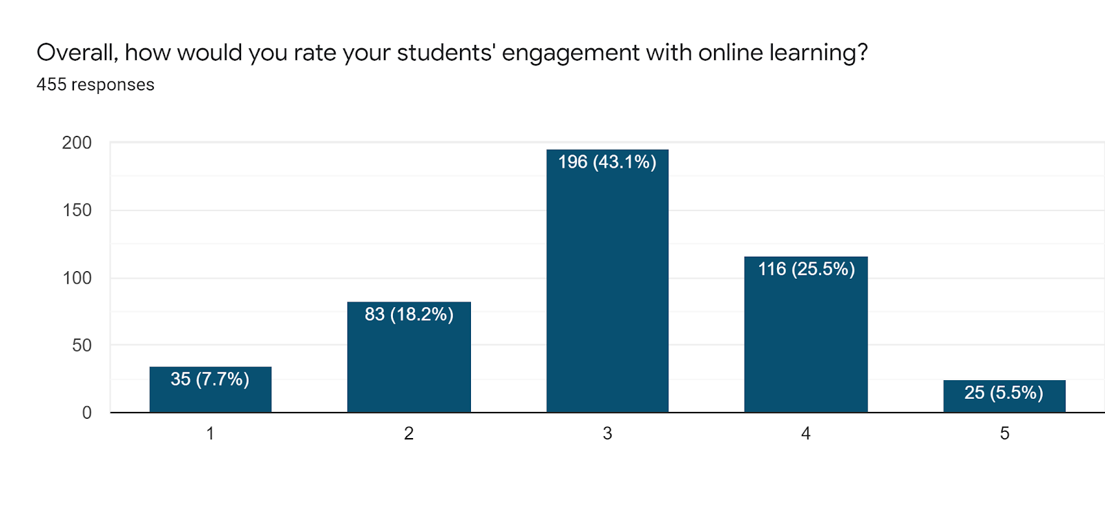 Forms response chart. Question title: Overall, how would you rate your students' engagement with online learning?. Number of responses: 455 responses.