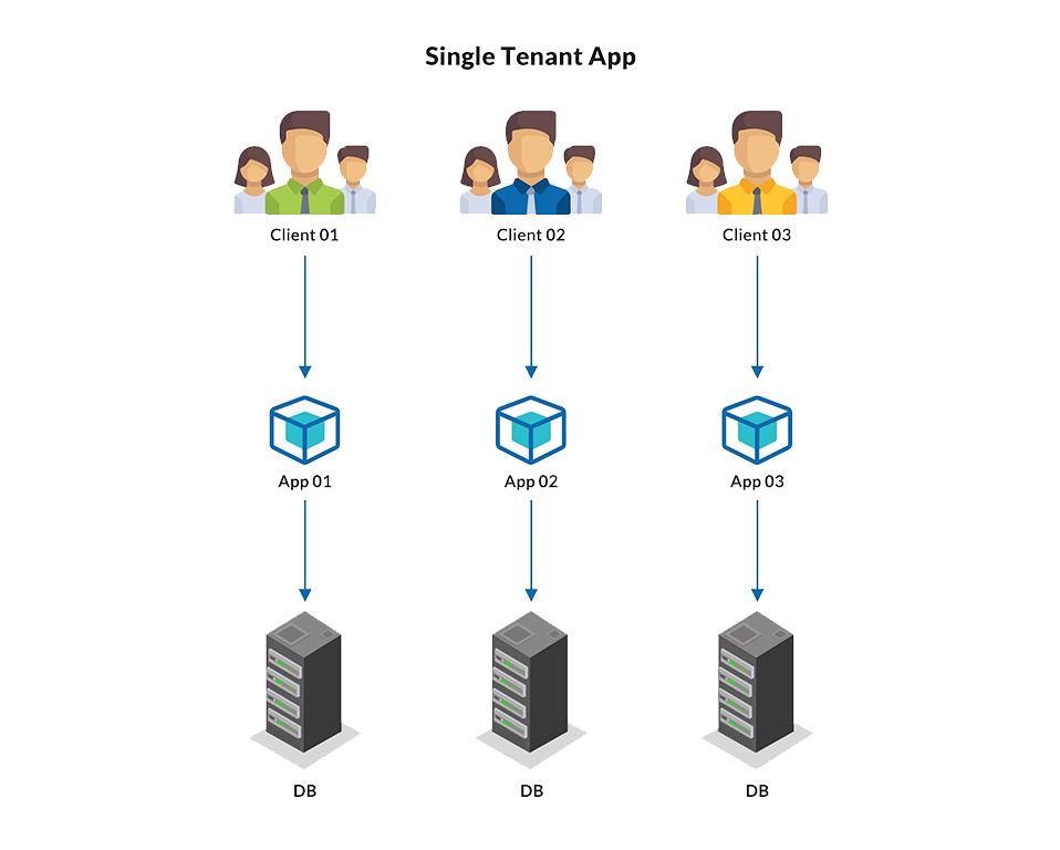 Single tenant app