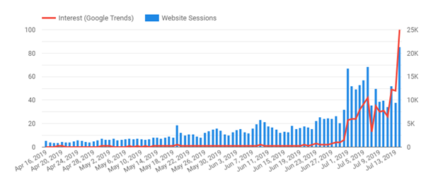 blended data from google trends and website sessions.