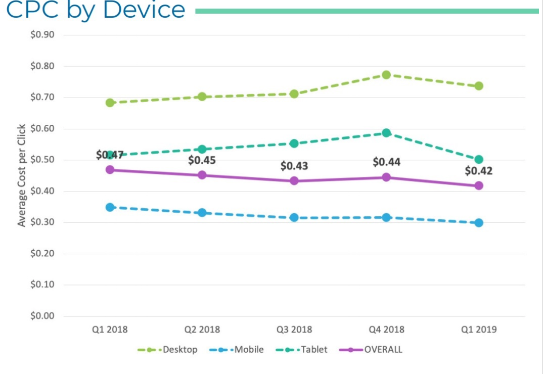 Google Ads CPC by device from Kenshoo