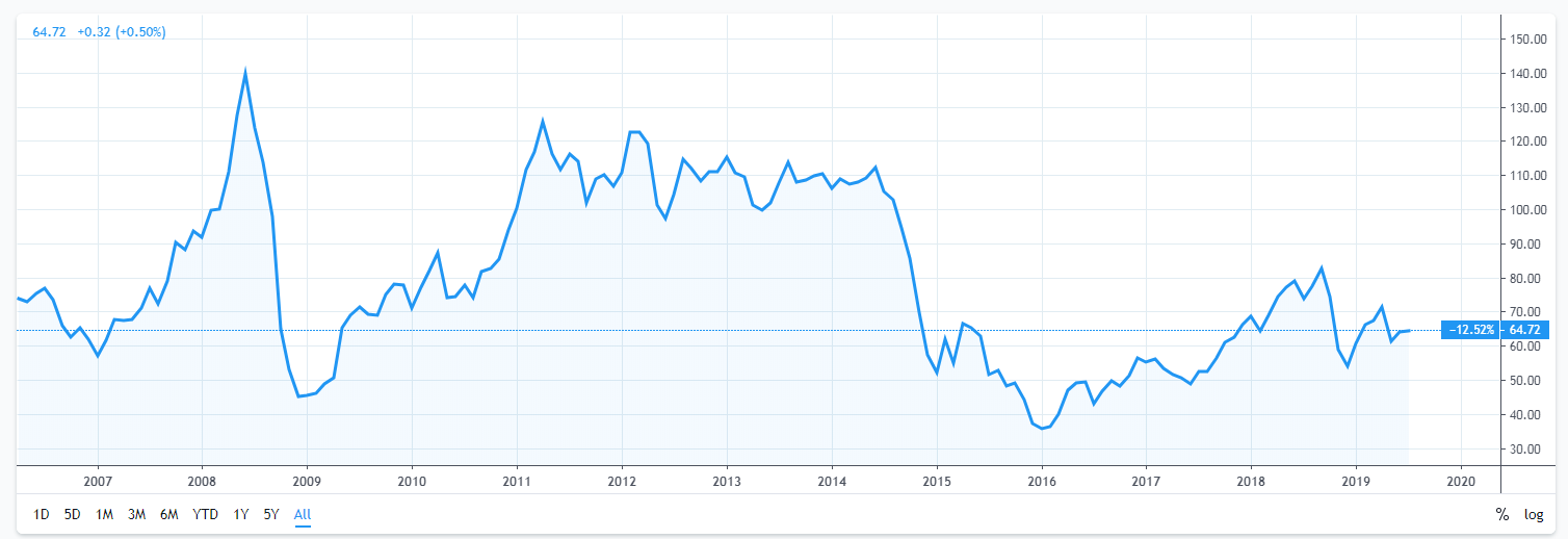 График - цена на нефть брент 2007-2019, USD/Brent crude oil