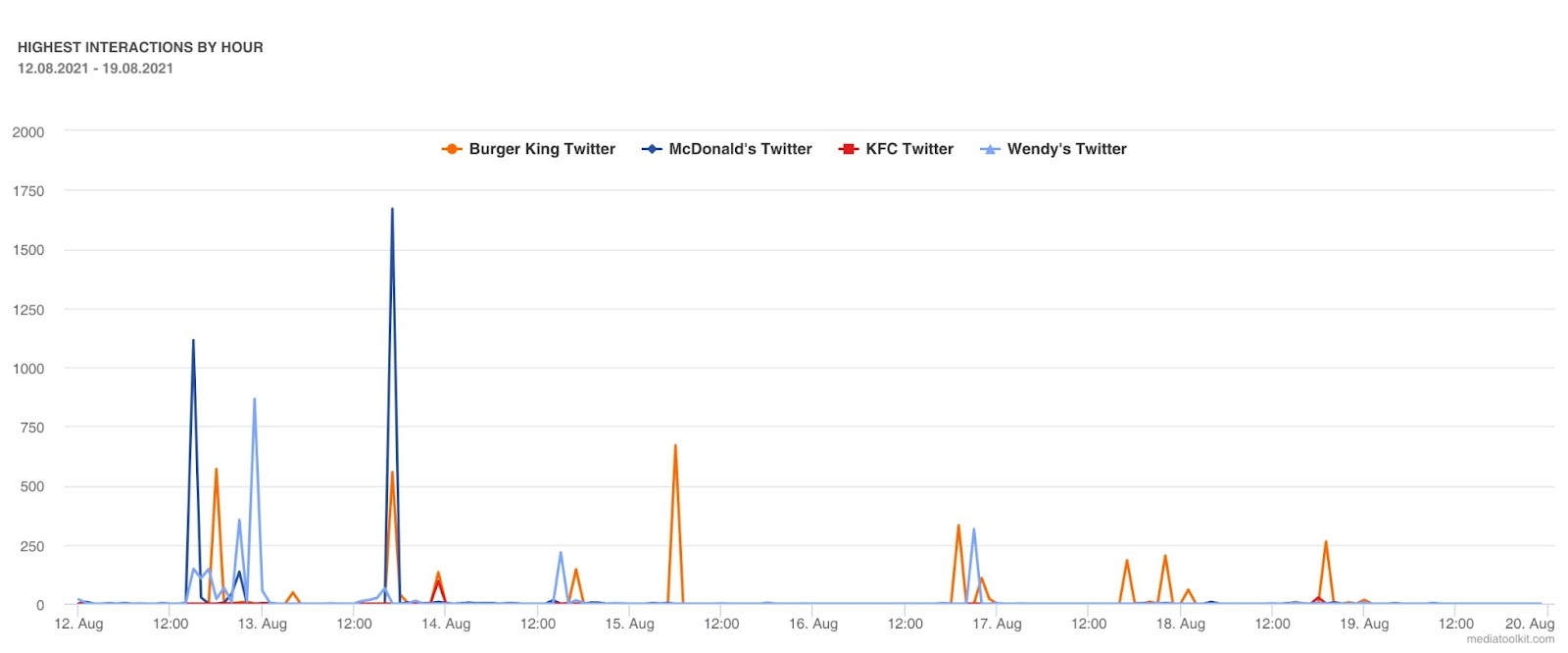 Highest interactions by hour in Twitter competitor analysis